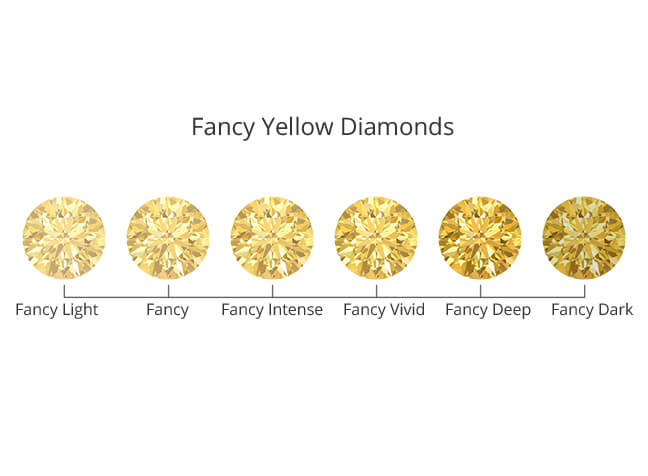 Fancy Yellow Diamonds